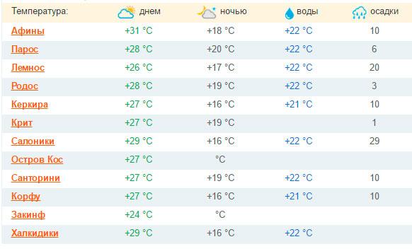Погода в кольцово новосибирской области на месяц