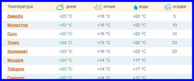 Температура тунисе новый год