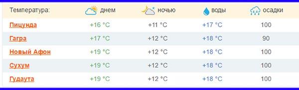 какая погода в абхазии в гаграх