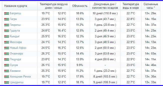Погода в Абхазии в июне 2018. Отзывы, цены