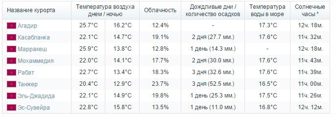 температура воды в марокко в августе холодное время года