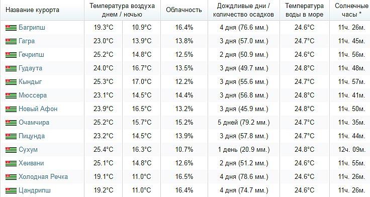 первый взгляд, какая температура в сухуми на 2 нкдкли можно будет