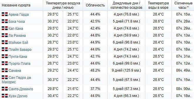 доминикана температура вода воздух в ноябре объявлений