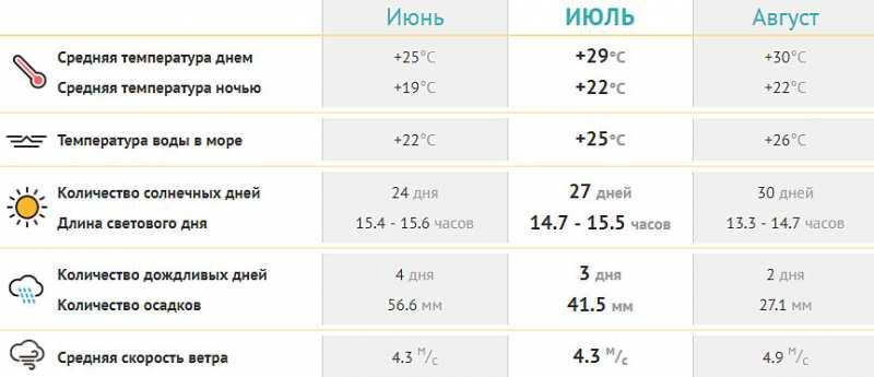 Погода в Анапе в июле 2019 температура воды и воздуха. Отзывы, фото