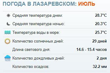 Погода в Лазаревском на июль 2020. Самый точный прогноз