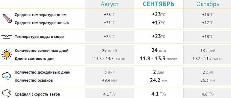 Погода в Судаке в сентябре 2020 температура воды и воздуха. Отзывы, фото