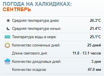 Погода на Халкидики в сентябре 2020 температура воды и воздуха. Отзывы, фото