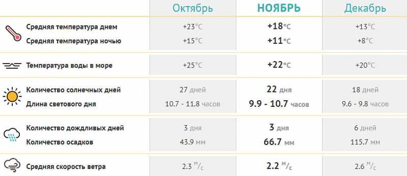 Погода в Кемере в ноябре 2019 температура воды и воздуха. Отзывы, фото