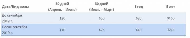 Нужна ли виза на Гоа для россиян в 2020 году: условия, стоимость, документы