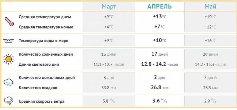 Погода в Алуште в апреле 2021. Отдых в Алуште, море, пляжи