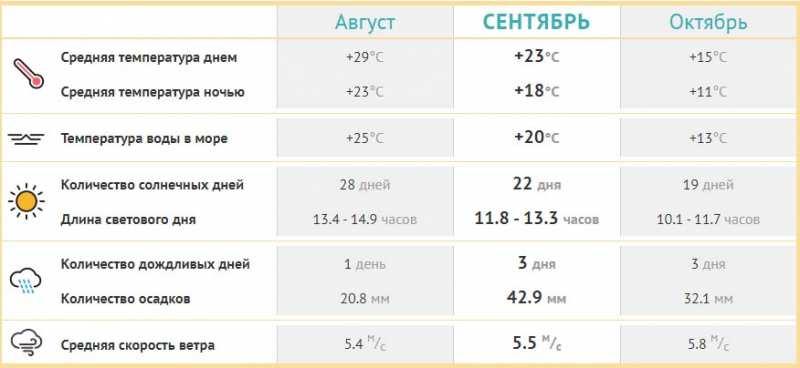 Погода в Ейске сентябре 2020 / Температура воды и воздуха. Отзывы, фото, стоит ли ехать в Ейск в сентябре
